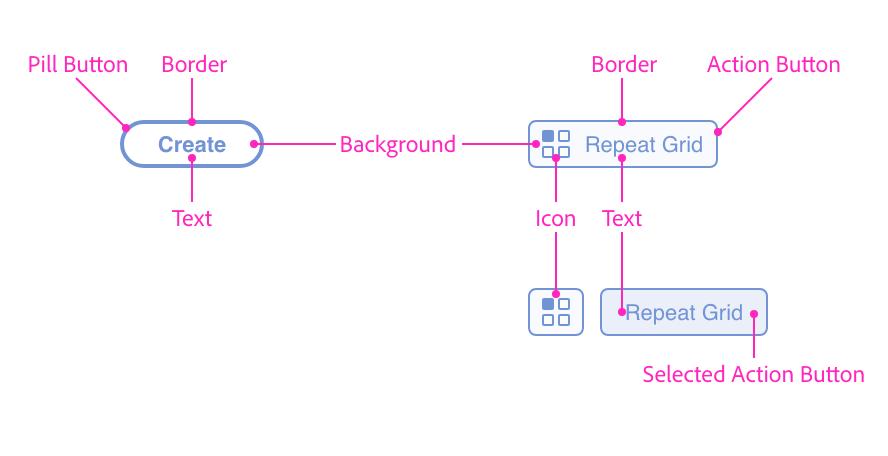 Flexbox layout · Adobe XD Plugin Reference